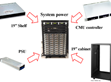 The Prospect of Digital Power Supplies –  Combination of DRP/DBR-3200 Series and CMU Controllers for System Power